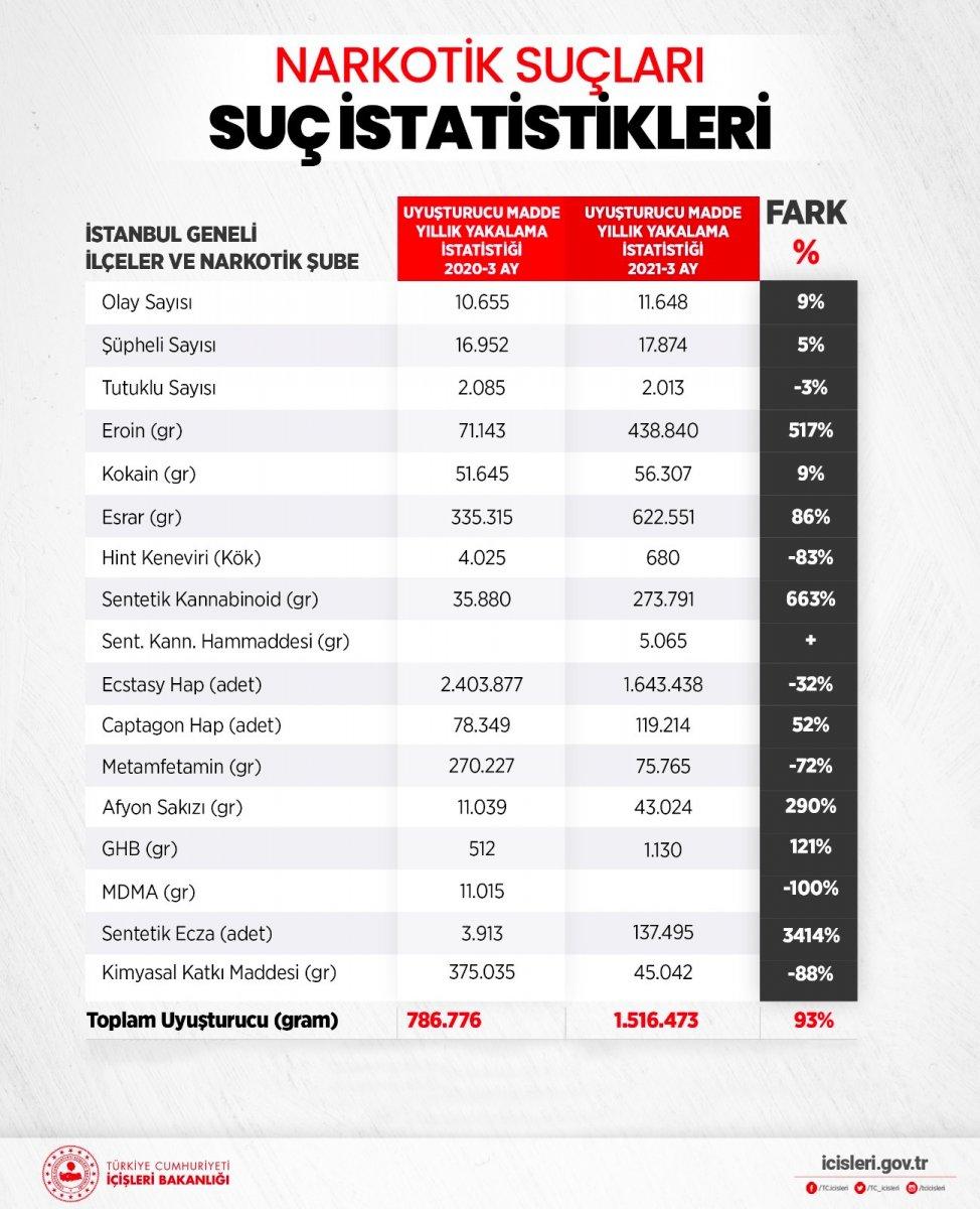 İstanbul da son 3 ayda, 1,5 tondan fazla uyuşturucu ele geçirildi #1