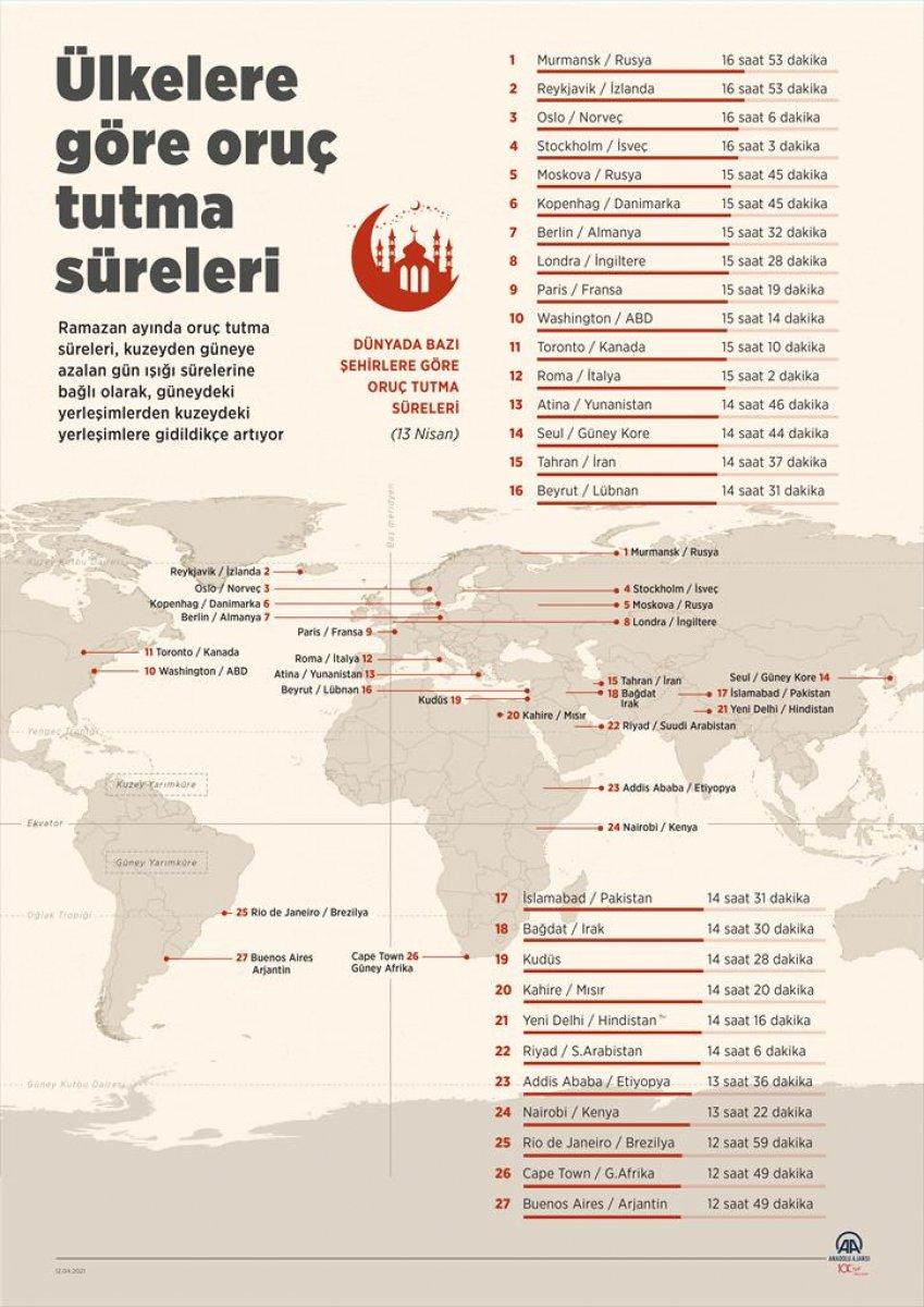 Ülkelere göre oruç tutma süreleri açıklandı  #3