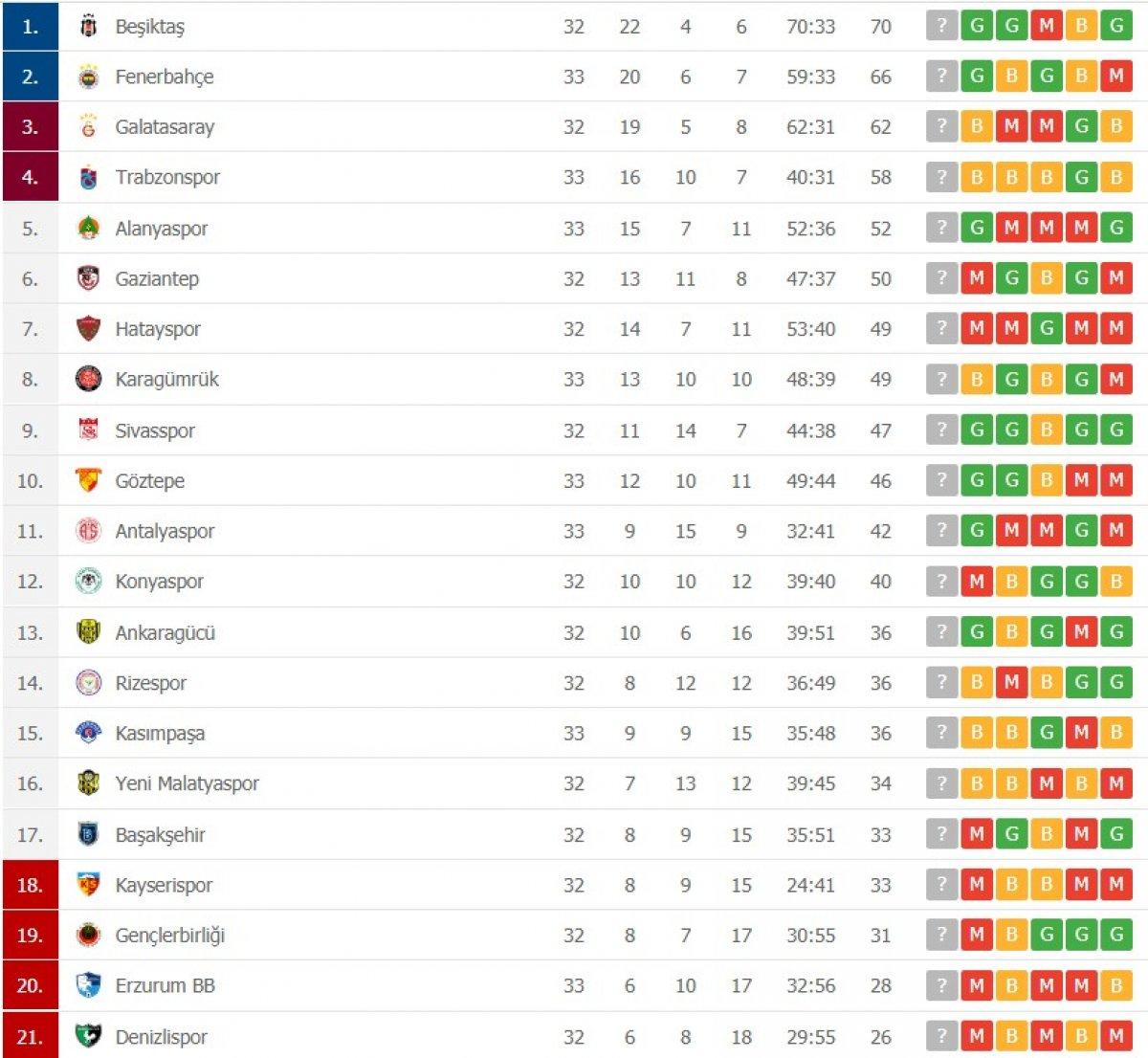 Süper Lig de takımların şampiyonluk varyasyonları #3