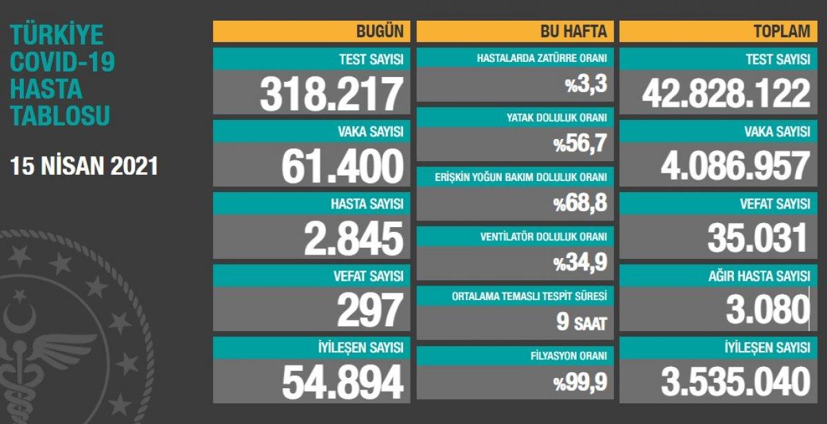 15 Nisan Türkiye nin koronavirüs tablosu #1