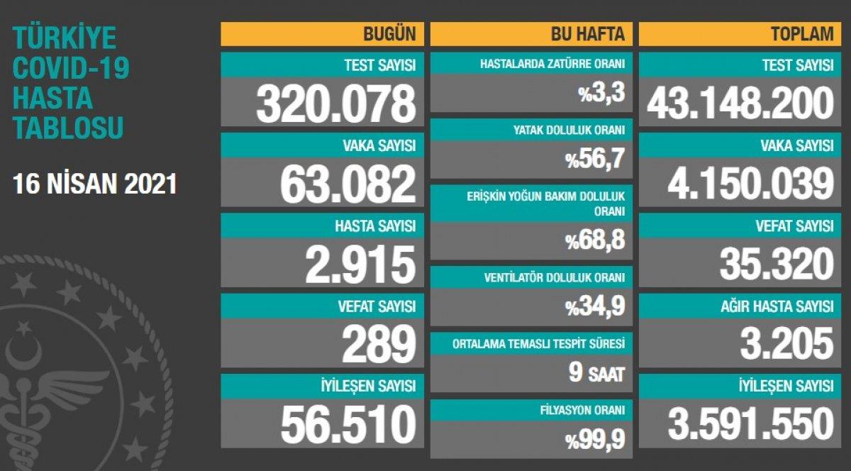 16 Nisan Türkiye nin koronavirüs tablosu #1