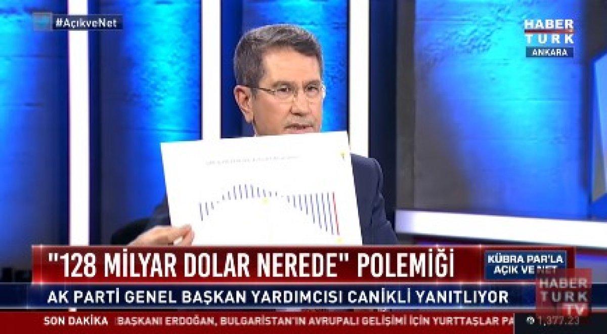 Nurettin Canikli, 128 milyar dolara ne olduğunu grafiklerle anlattı #1