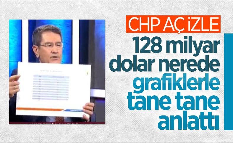 Nurettin Canikli, 128 milyar dolara ne olduğunu grafiklerle anlattı