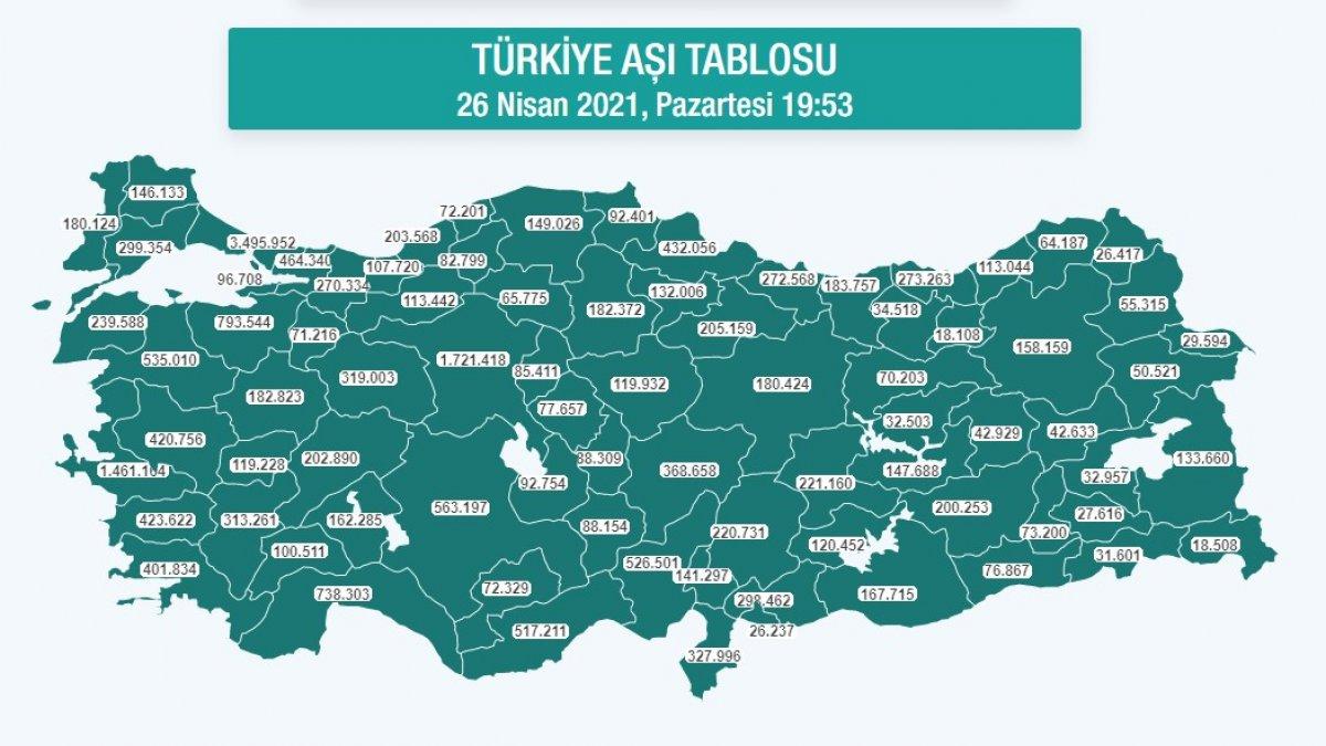Türkiye nin koronavirüs aşı haritası güncellendi #1