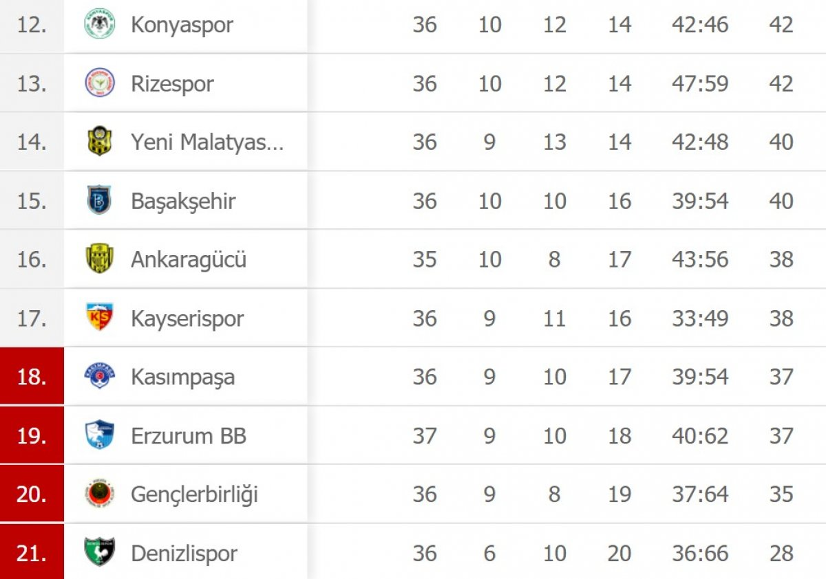 Süper Lig de düşme hattında son durum #1