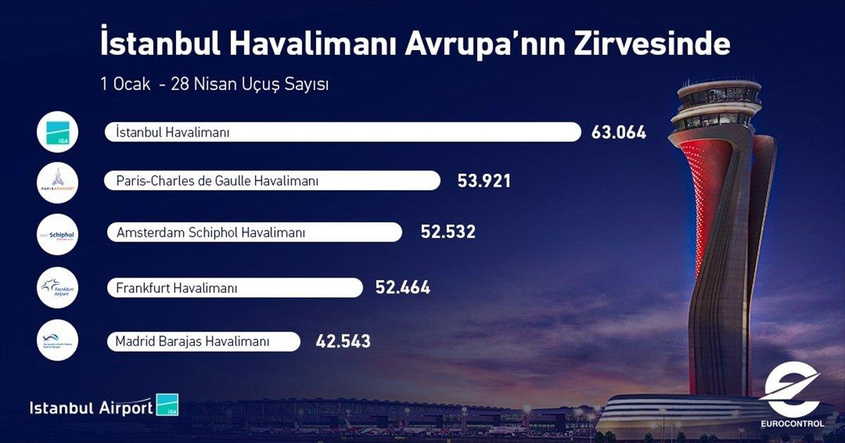 İstanbul Havalimanı, Avrupa nın en çok sefer yapılan havalimanı oldu #1