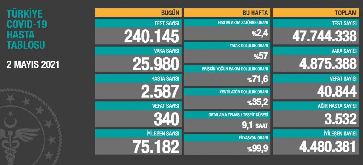 2 Mayıs Türkiye de koronavirüs tablosu  #1