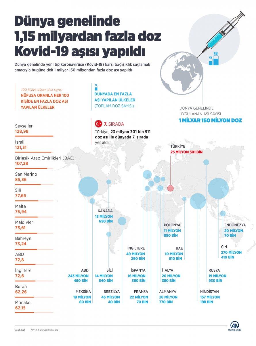 Dünya genelinde koronavirüse karşı uygulanan doz sayısı #4