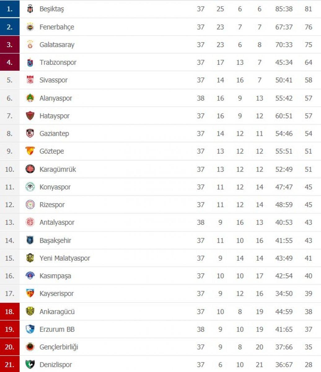 Süper Lig de puan durumu ve gelecek haftanın fikstürü #1