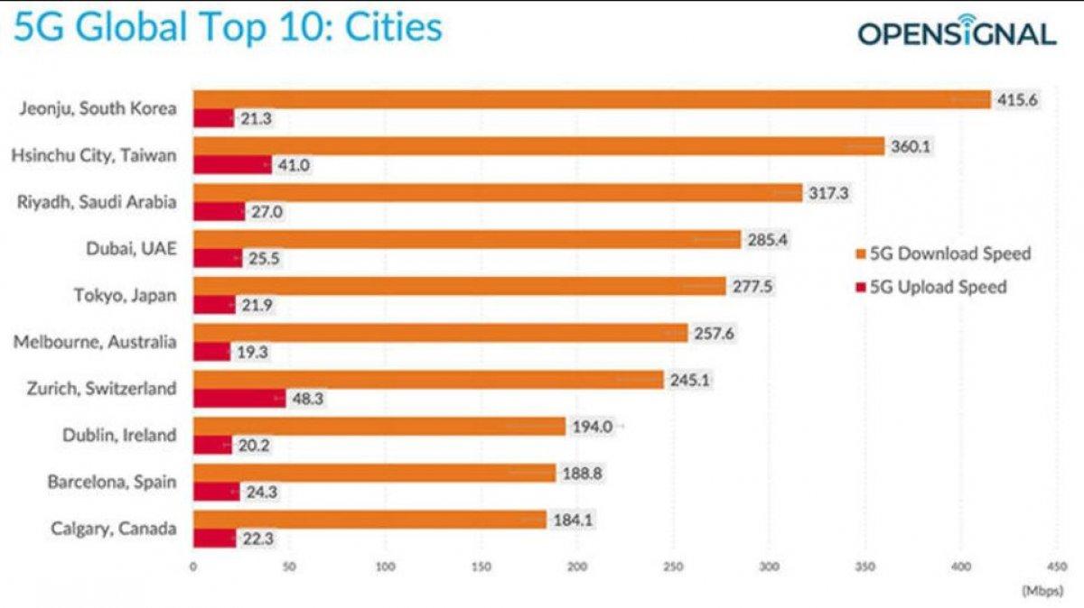 En hızlı 5G bağlantısına sahip şehirler belli oldu #1