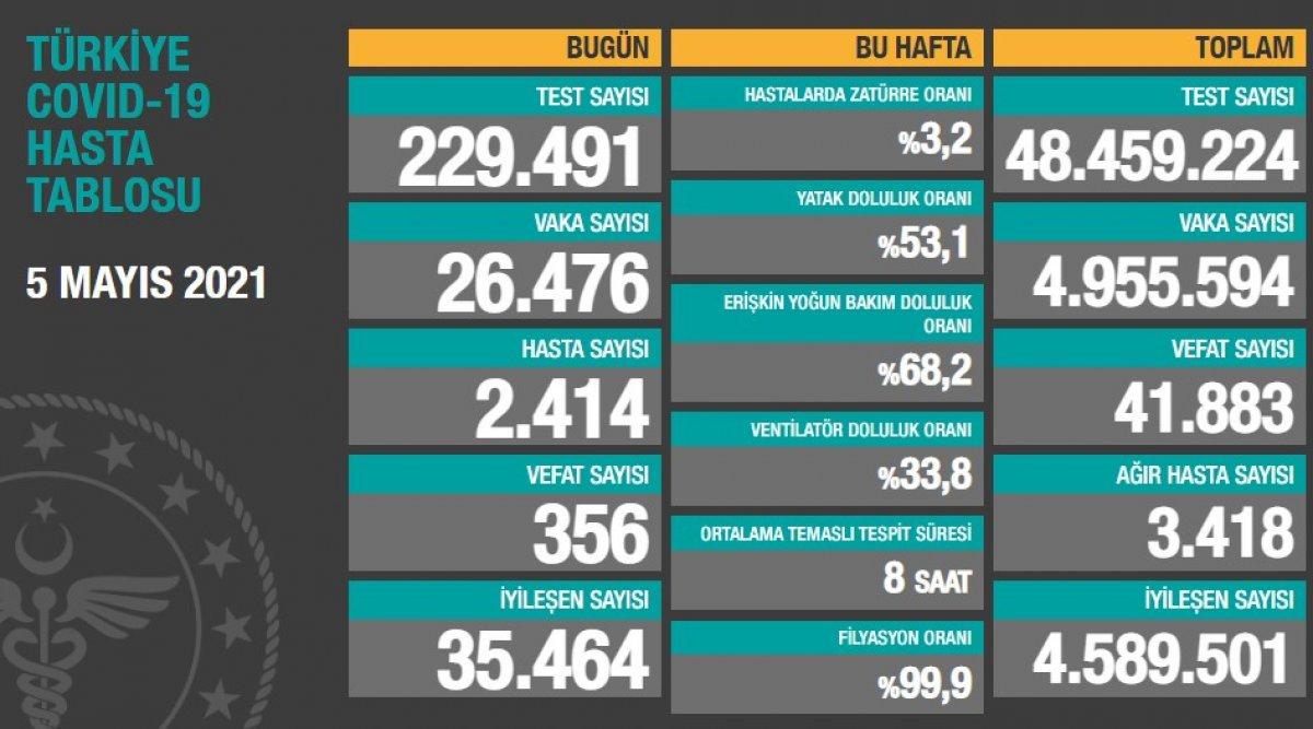 5 Mayıs Türkiye de koronavirüs tablosu #1
