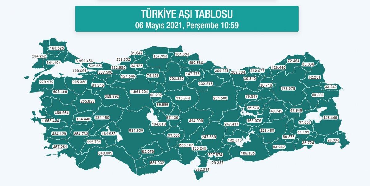 Türkiye de ikinci doz aşılama: 10 milyonu geçti #2