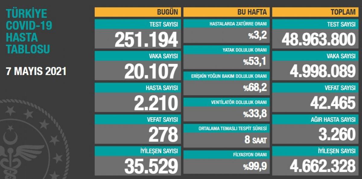 7 Mayıs Türkiye de koronavirüs tablosu #1