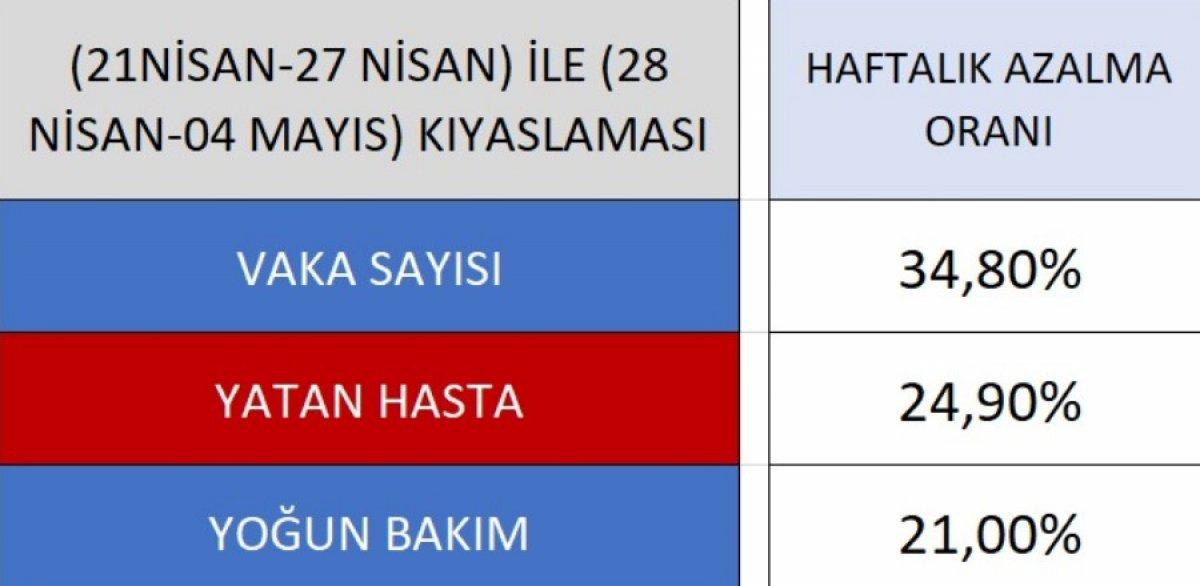 İstanbul da son bir haftada vakalarda azalma görüldü #1