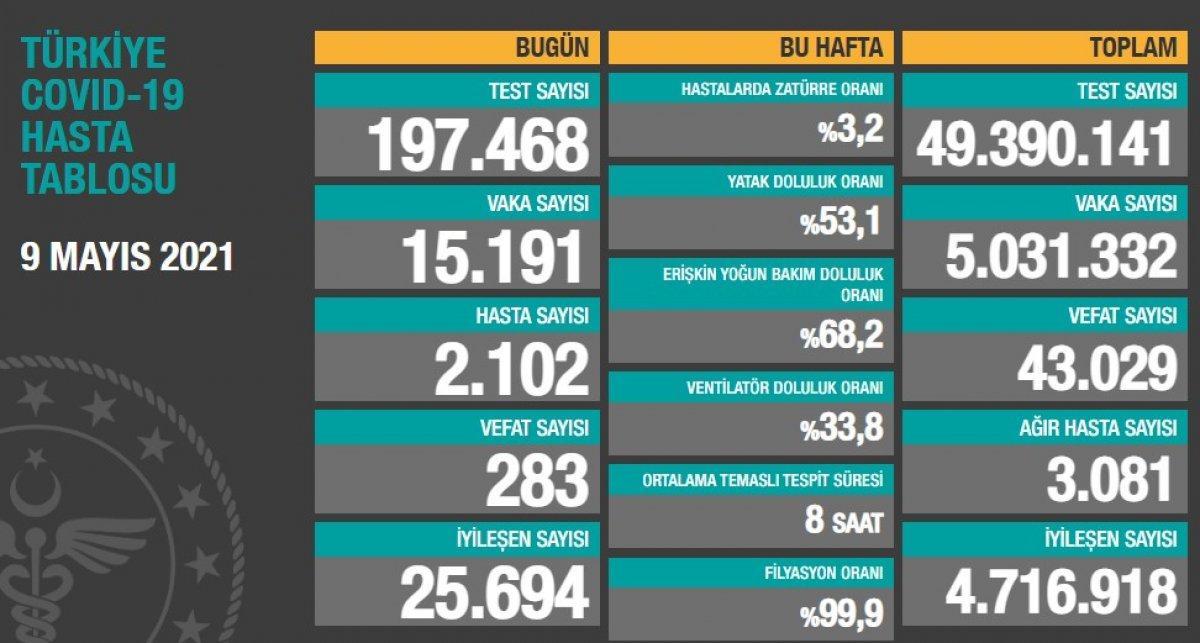 9 Mayıs Türkiye de koronavirüs tablosu #1