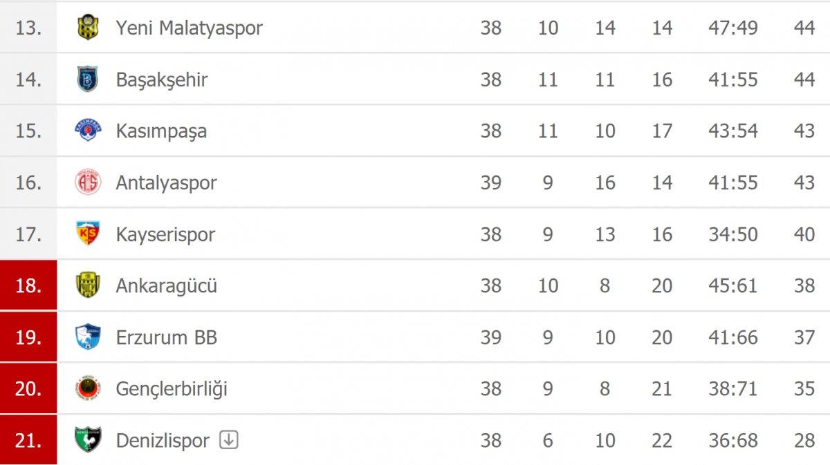 Süper Lig'de düşme hattında son durum #6