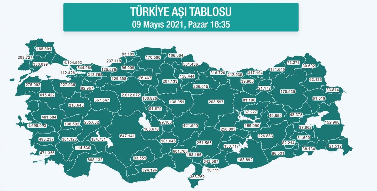Türkiye nin güncel aşı tablosu #1