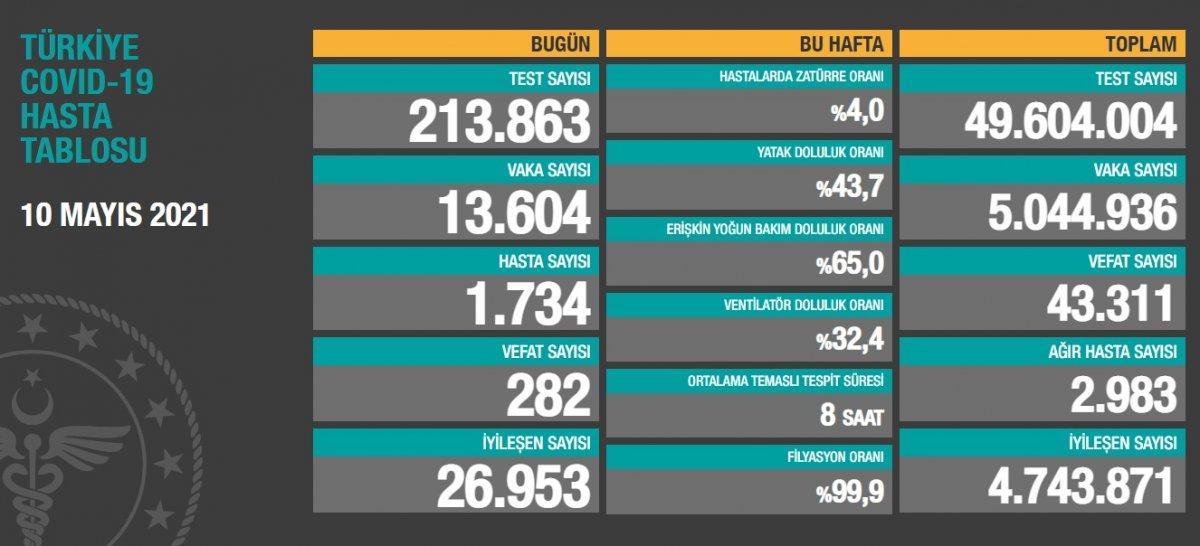 10 Mayıs Türkiye de koronavirüs tablosu  #1
