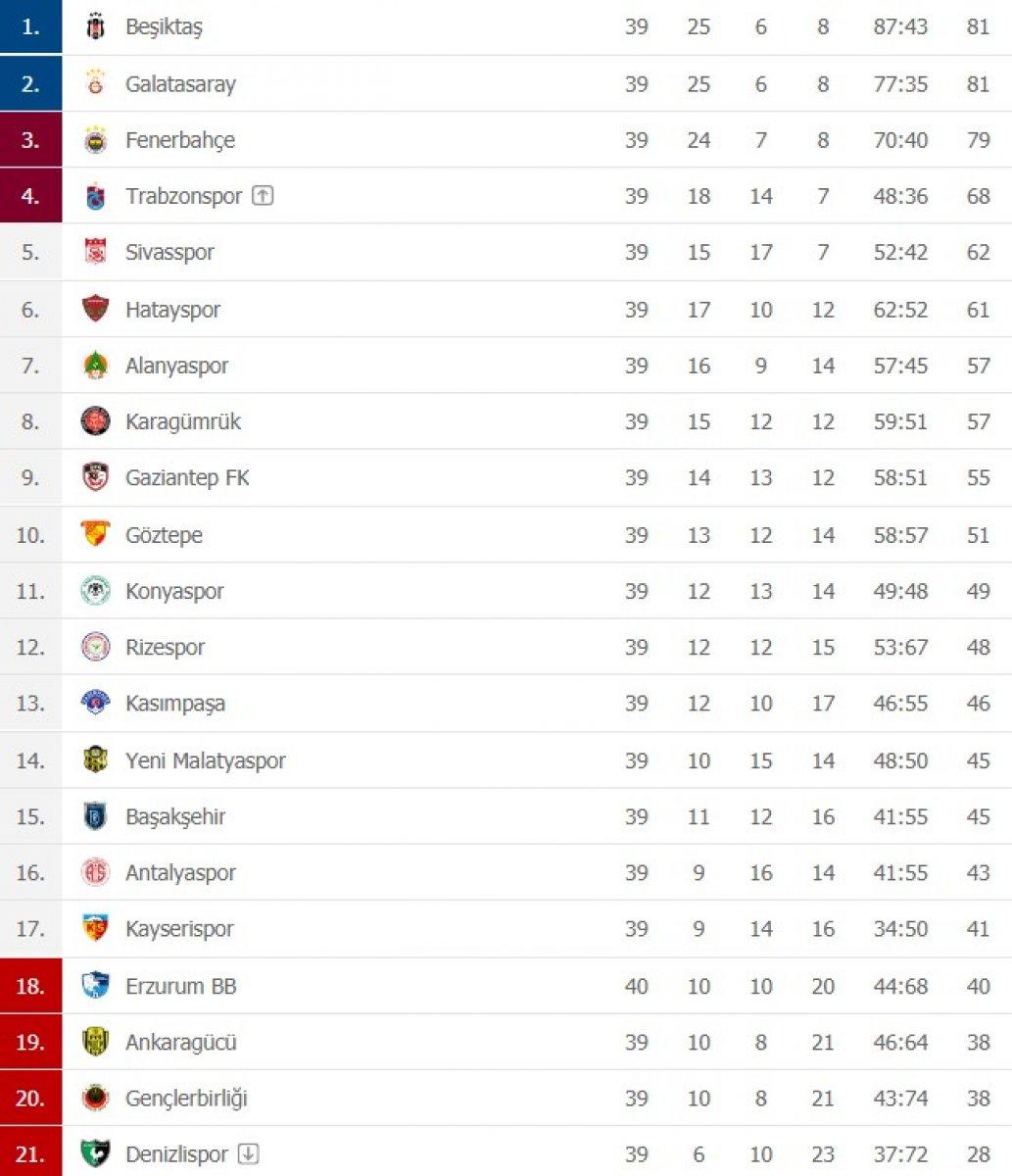 Süper Lig de zirve yarışı ve son haftanın programı #1