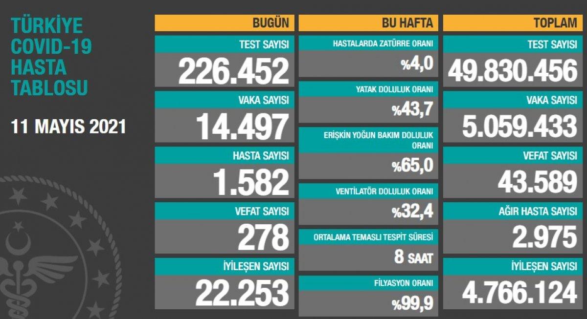 11 Mayıs Türkiye de koronavirüs tablosu #1