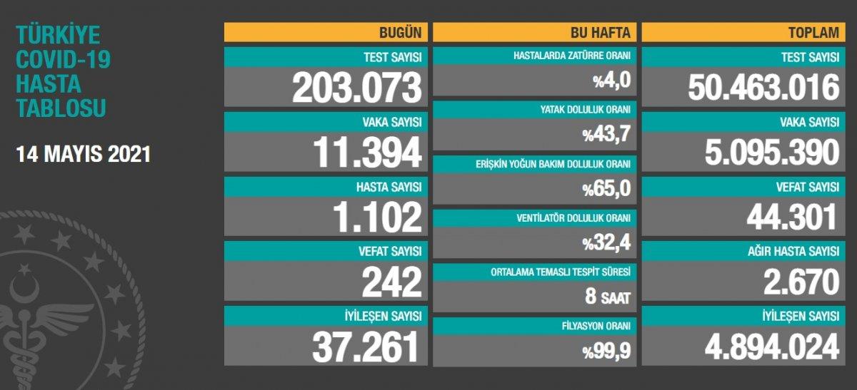 14 Mayıs Türkiye de koronavirüs tablosu #1
