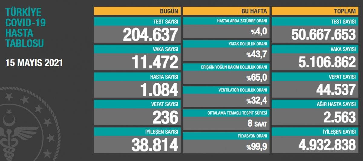 15 Mayıs Türkiye de koronavirüs tablosu #1