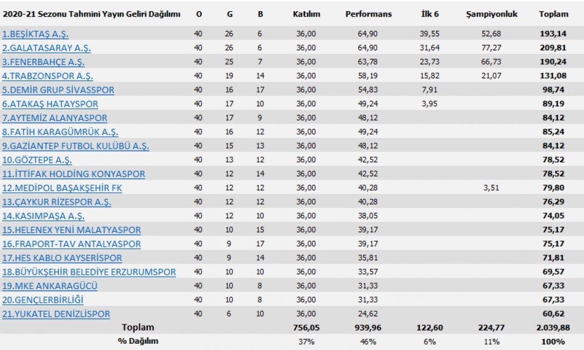 Süper Lig de hangi takım ne kadar yayın geliri aldı #2