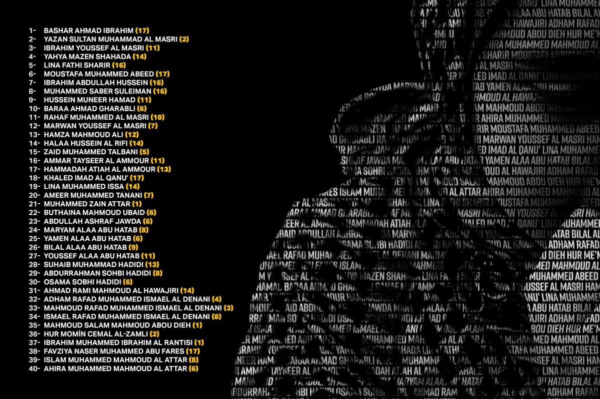 İbrahim Kalın, Gazze'de ölen çocukların isimleri paylaştı #2
