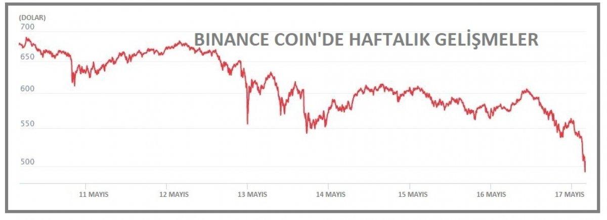 Kripto piyasa hacmi yine 2 trilyon doların altında #3
