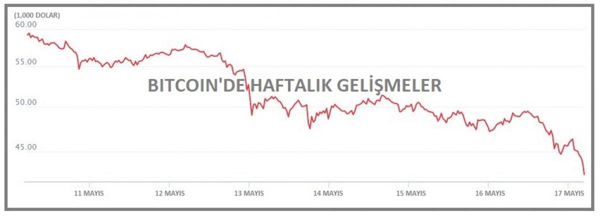 Kripto piyasa hacmi yine 2 trilyon doların altında #2