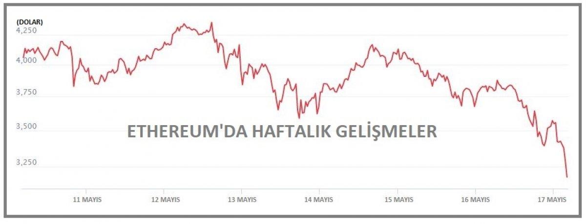 Kripto piyasa hacmi yine 2 trilyon doların altında #4