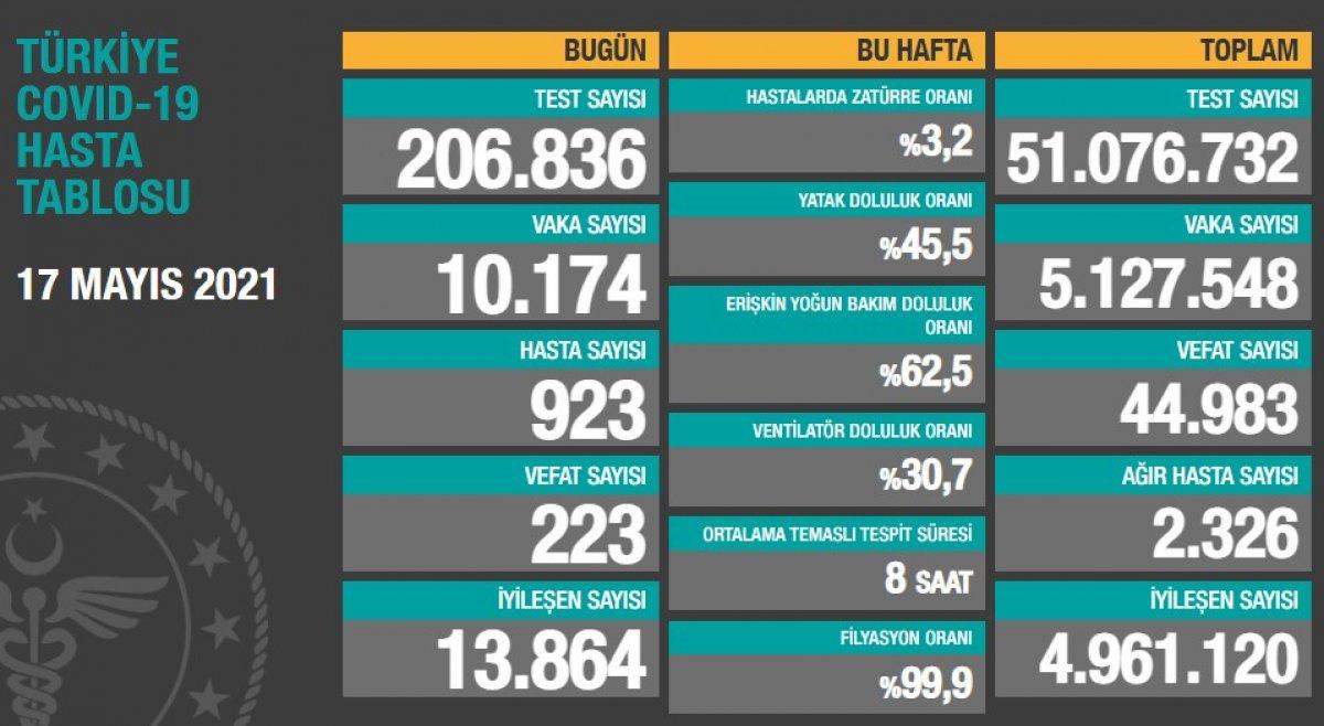 17 Mayıs Türkiye de koronavirüs tablosu #1