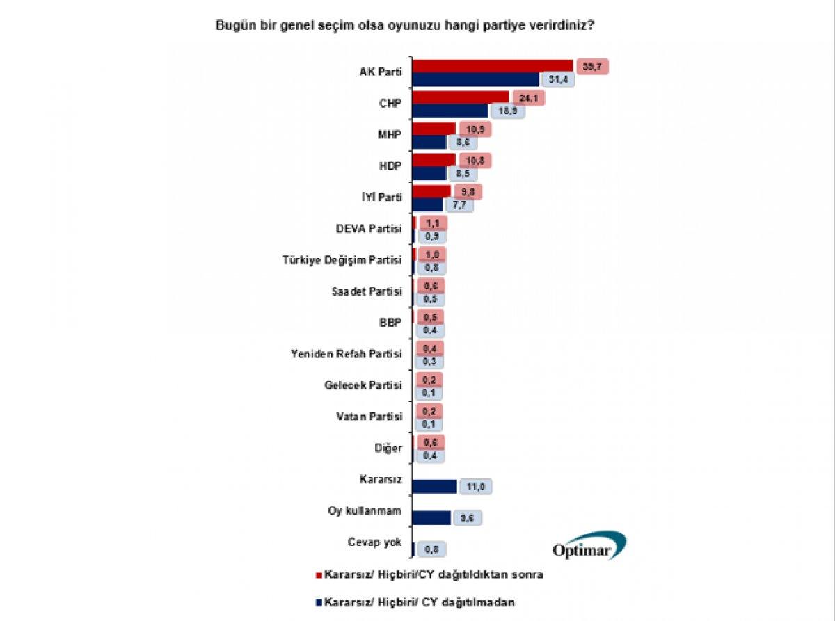 Optimar ın genel seçim anketinde oy oranları #2