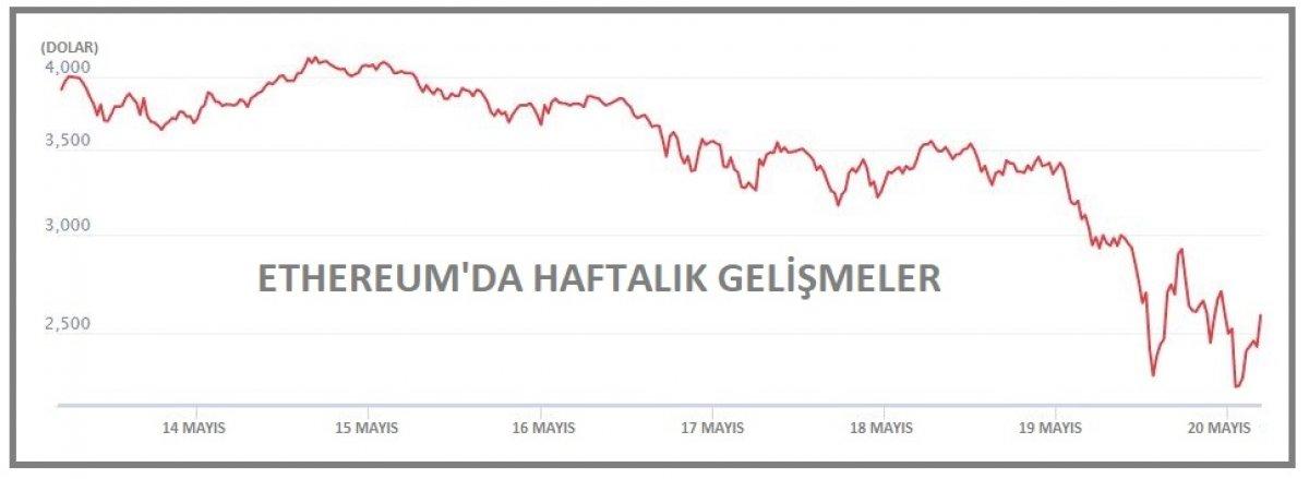Bitcoin 30 bin doların altına düştü #1