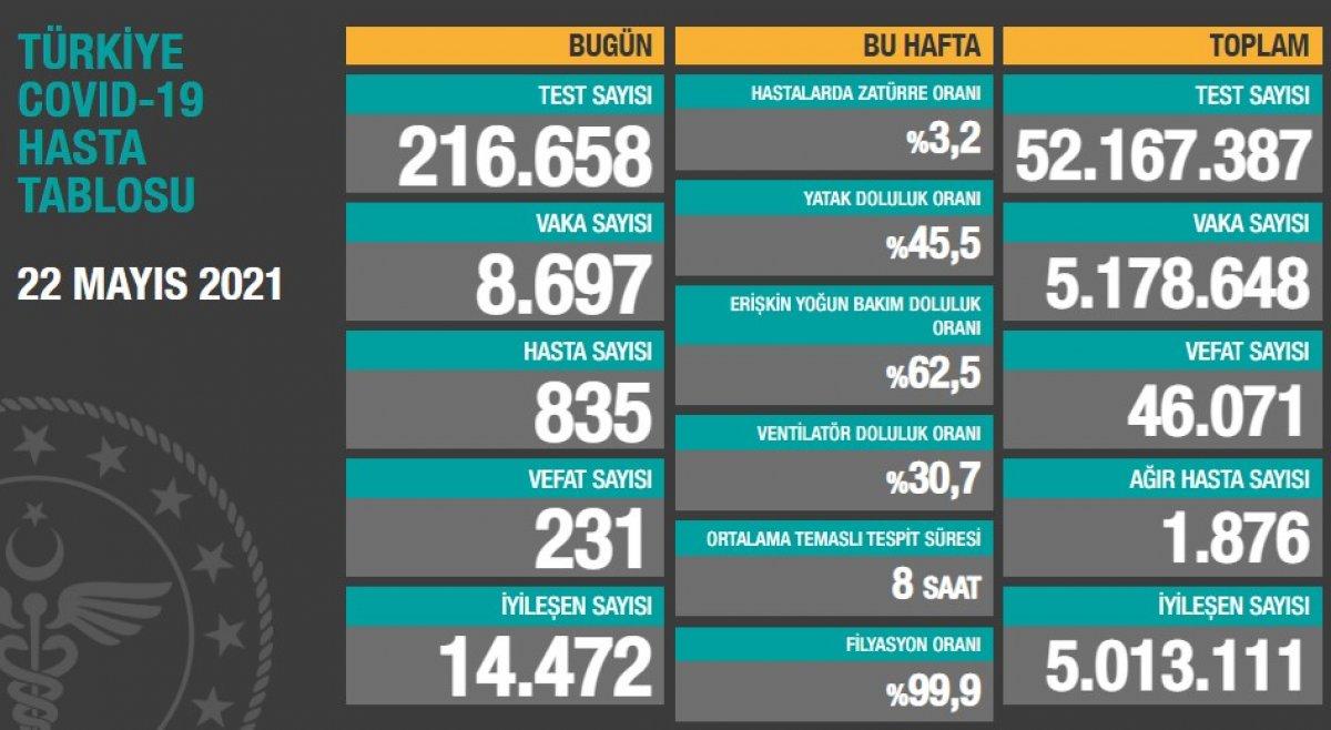 22 Mayıs Türkiye de koronavirüs tablosu #1