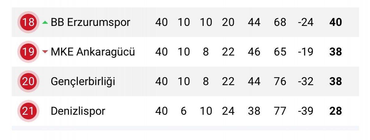 Erzurumspor dan TFF ye küme düşmenin kaldırılması için başvuru #2