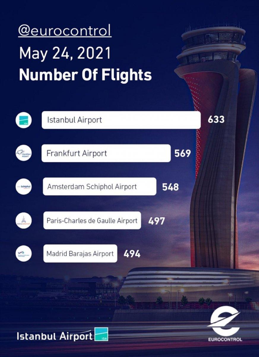 İstanbul Havalimanı, 633 uçuşla Avrupa nın zirvesinde yer aldı #1