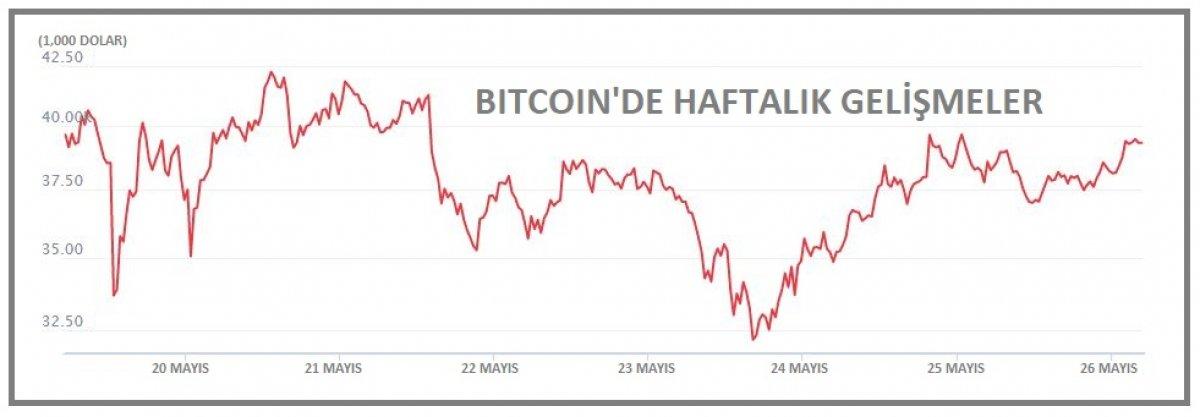 Bitcoin 39 bin doların üzerine yükseldi #1