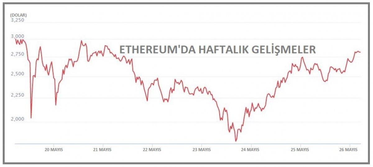 Bitcoin 39 bin doların üzerine yükseldi #2
