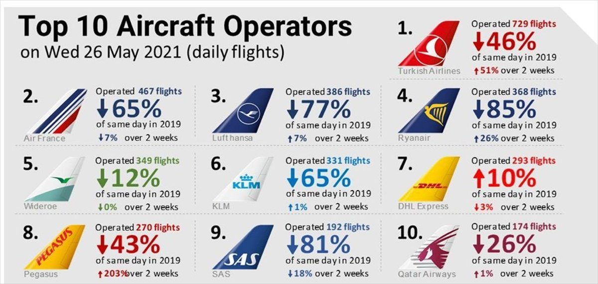 THY, günlük 729 uçuşla Avrupa da lider #1