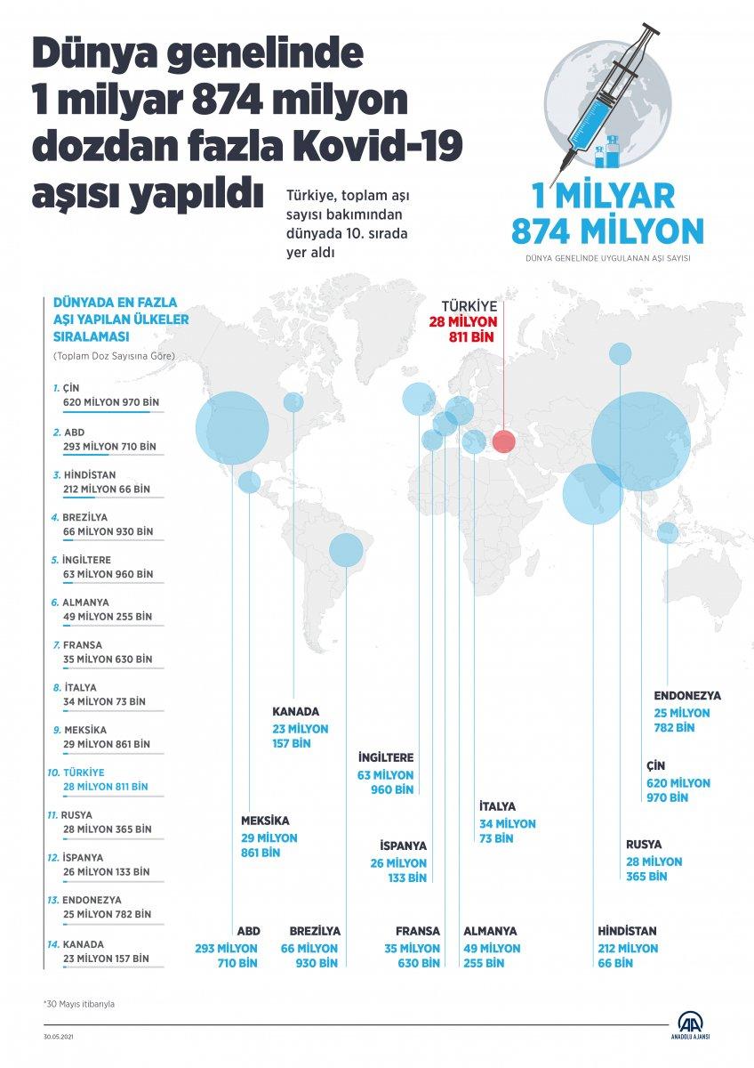 Dünyada uygulanan koronavirüs aşı sayısı 1 milyar 874 milyonu geçti #2