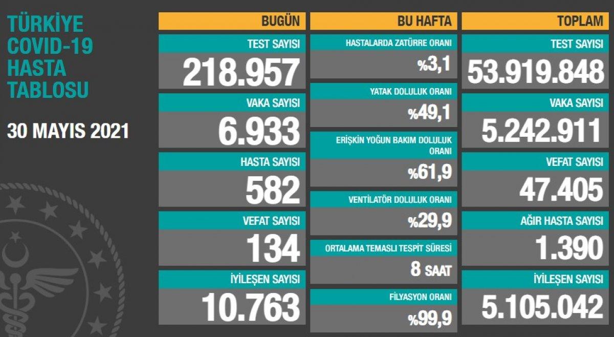 30 Mayıs Türkiye nin koronavirüs tablosu  #1