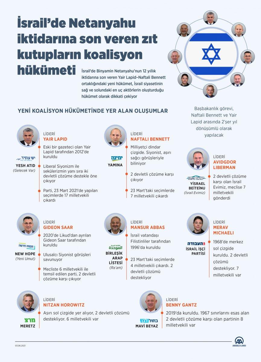 Binyamin Netanyahu dan koalisyon hükümetine karşı adım #12