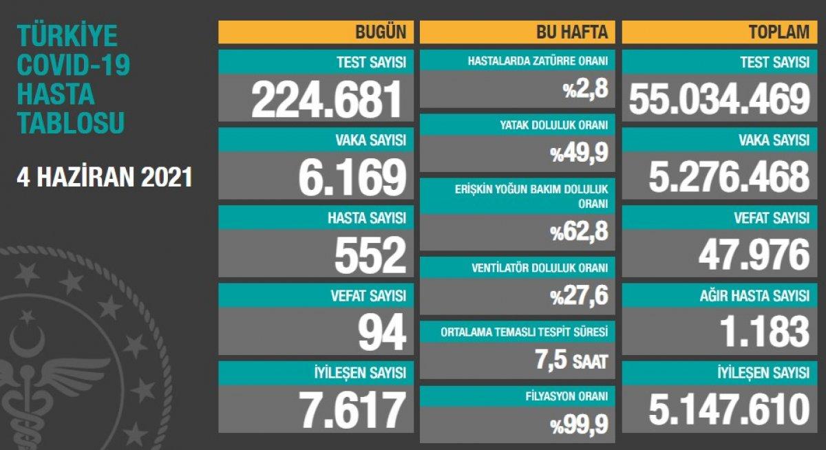 4 Haziran Türkiye nin koronavirüs tablosu #1