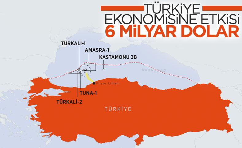 Karadeniz'deki keşiflerin Türkiye ekonomisine etkisi