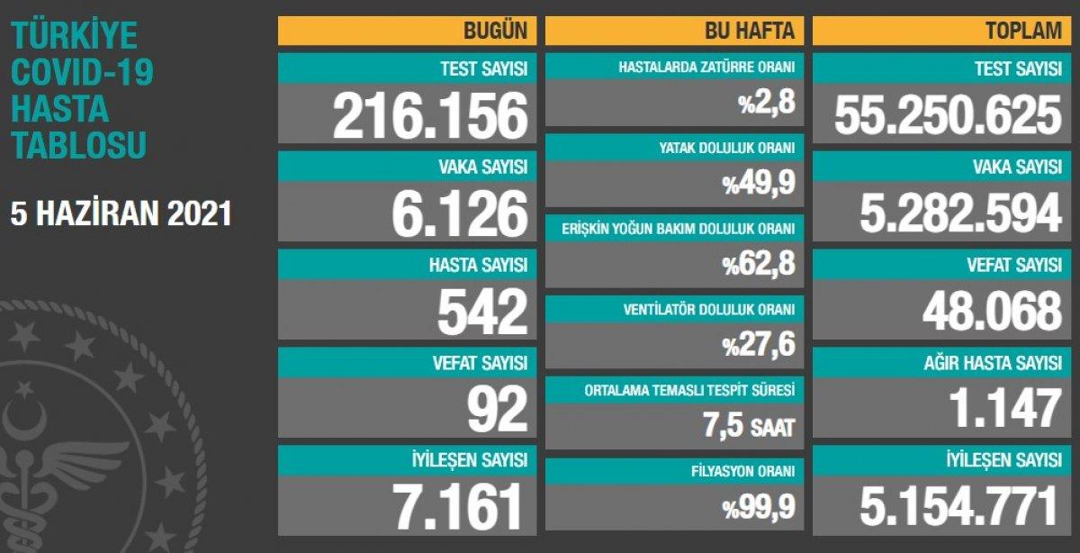 5 Haziran Türkiye nin koronavirüs tablosu #1