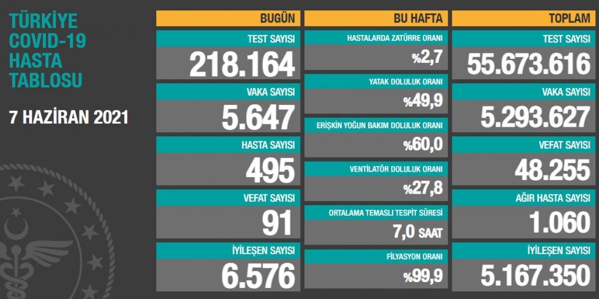 7 Haziran Türkiye nin koronavirüs tablosu #1