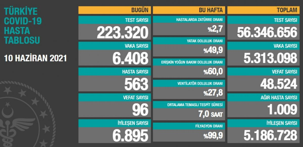 10 Haziran Türkiye nin koronavirüs tablosu #1