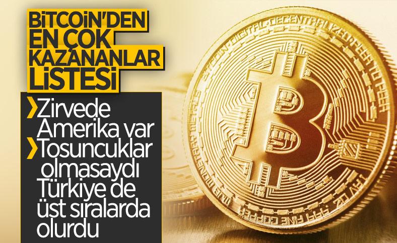2020'de Bitcoin'den en çok para kazanan ülkeler