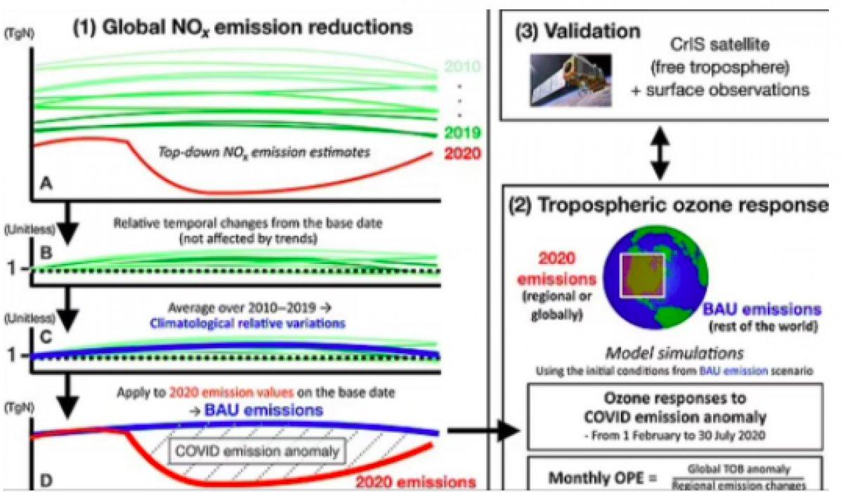 NASA, karantinaların hava kirliliğini ne kadar azalttığını açıkladı #6